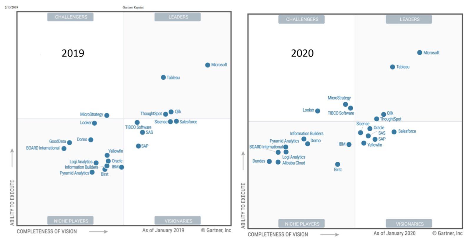 Gartner2019-2020
