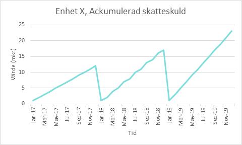Exempel på tidsserie av rapporteringsdata
